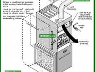 0774 Back Drafting - Heating - Venting Gas Furnaces