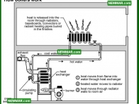 0846 How Boilers Work - Heating - Hot Water Boilers