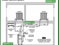 0875 Closed Hydronic System - Heating - Distribution Systems