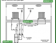 0886 Zone Control with Pumps - Heating - Distribution Systems