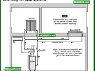 0889 Extending Hot Water Systems - Heating - Distribution Systems