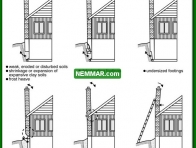 0970 Causes of Chimney Settling or Leaning - Heating - Masonry Chimneys
