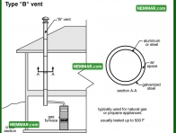 0995 Type B Vent - Heating - Metal Chimneys or Vents