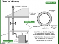 0997 Class a Chimney - Heating - Metal Chimneys or Vents