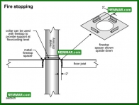 1003 Fire Stopping - Heating - Metal Chimneys or Vents