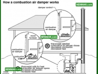 1016 How a Combustion Air Damper Works - Heating - Furnaces and Boilers