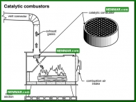 1040 Catalytic Combustors - Heating - Wood Stoves Space Heaters