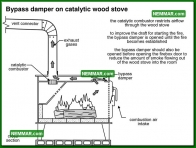 1041 Bypass Damper on Catalytic Wood Stove - Heating - Wood Stoves Space Heaters