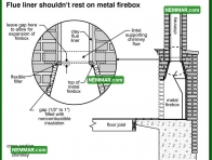 1075 Flue Liner Should Not Rest on Metal Firebox - Heating - Wood Burning Fireplaces