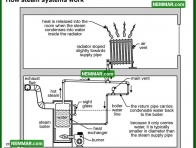 1096 How Steam Systems Work - Heating - Steam Heating Systems
