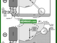 1110 Condensate Pump - Heating - Common Steam Systems