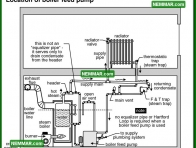 1112 Location of Boiler Feed Pump - Heating - Common Steam Systems