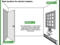 1140 Best Location for Electric Heaters - Heating - Space Heaters