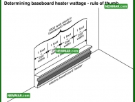 1142 Determining Baseboard Heater Wattage Rule of Thumb - Heating - Space Heaters