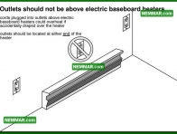 1144 Outlets Should Not Be Above Electric Baseboard Heaters - Heating - Space Heaters
