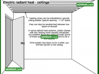 1151 Electric Radiant Heat Ceilings - Heating - Radiant Heating