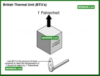 0701 British Thermal Unit BTUs - Heating - Furnaces Gas Oil