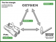 0712 the Fire Triangle - Heating - Furnaces Gas Oil