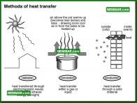 0713 Methods of Heat Transfer - Heating - Heat Transfer