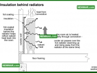0715 Insulation Behind Radiators - Heating - Heat Transfer