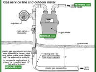 0717 Gas Service Line and Outdoor Meter - Heating - Gas Piping and Meters