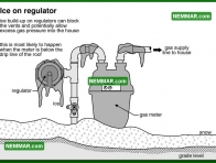 0718 Ice on Regulator - Heating - Gas Piping and Meters