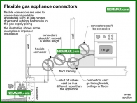 0721 Flexible Gas Appliance Connectors - Heating - Gas Piping and Meters