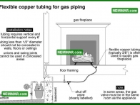 0723 Flexible Copper Tubing for Gas Piping - Heating - Gas Piping and Meters