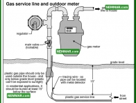 0728 Gas Service Line and Outdoor Meter - Heating - Gas Piping and Meters