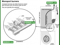 0738 Monoport Burners - Heating - Gas Burners