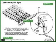 0744 Continuous Pilot Light - Heating - Gas Burners