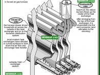 0748 Heat Exchanger Heat Flow - Heating - Heat Exchangers
