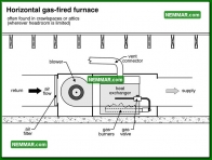 0754 Horizontal Gas Fired Furnace - Heating - Heat Exchangers