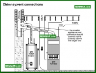 0772 Chimney Vent Connections - Heating - Venting Gas Furnaces