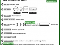 0778 Factors Affecting Air Supply - Heating - Distribution System