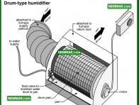 0785 Drum Type Humidifier - Heating - Humidifiers