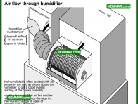 0787 Air Flow Through Humidifier - Heating - Humidifiers