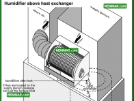 0788 Humidifier Above Heat Exchanger - Heating - Humidifiers