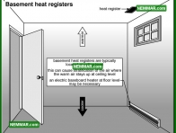 0795 Basement Heat Registers - Heating - Duct Systems Registers and Grills