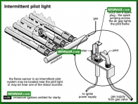 0798 Intermittent Pilot Light - Heating - Mid Efficiency Furnaces