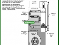 0805 Maximizing Temperature Differences - Heating - Condensing Furnaces