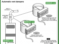 0812 Automatic Vent Dampers - Heating - Condensing Furnaces