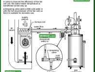 0819 Tempering Valve Combination System - Heating - Combination Furnaces