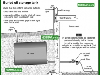 0820 Buried Oil Storage Tank - Heating - Oil Furnaces