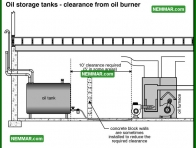 0822 Oil Storage Tanks Clearance from Oil Burner - Heating - Oil Furnaces