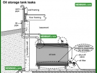 0823 Oil Storage Tank Leaks - Heating - Oil Furnaces