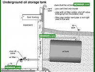 0824 Underground Oil Storage Tank - Heating - Oil Furnaces
