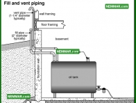 0825 Fill and Vent Piping - Heating - Oil Furnaces