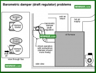 0837 Barometric Damper Draft Regulator Problems - Heating - Oil Furnaces