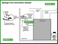 0838 Spillage from Barometric Damper - Heating - Oil Furnaces